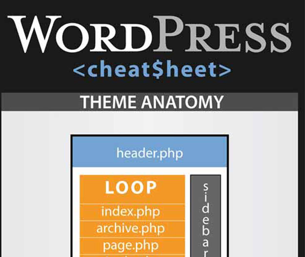 wordpress coding cheat sheet